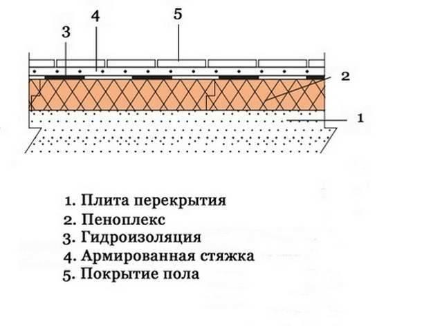 толщина стяжки на пеноплекс