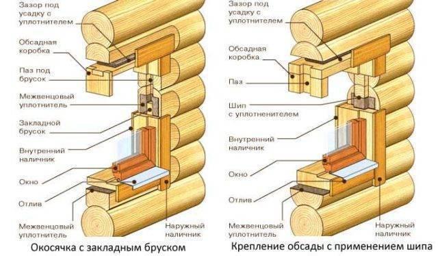 Окосячка проемов для дверей и окон в деревянном доме