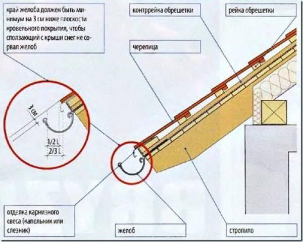 Уклон водосточного желоба, СНиП на минимальный и нормативный уклон