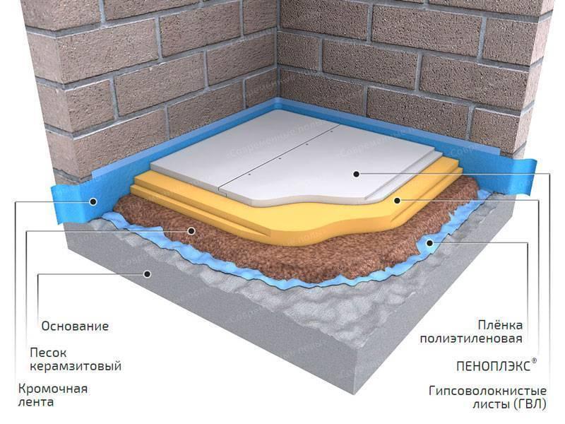 гидроизоляция под пеноплекс