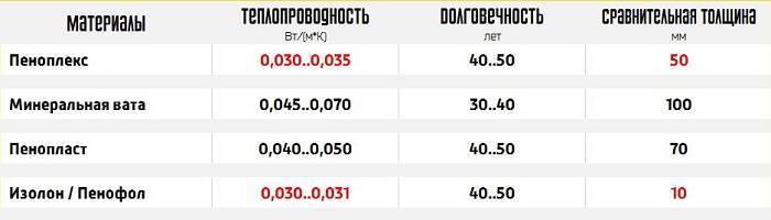 теплопроводность пеноплекса 50 мм в сравнении таблица